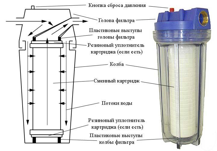График замены картриджей в фильтрах для воды