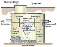 Автономная канализация для дачи в разрезе